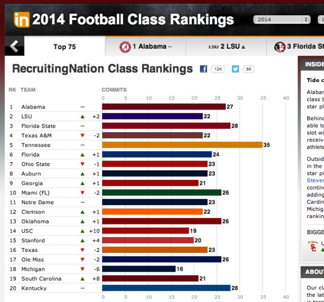 2014 ESPN Rankings