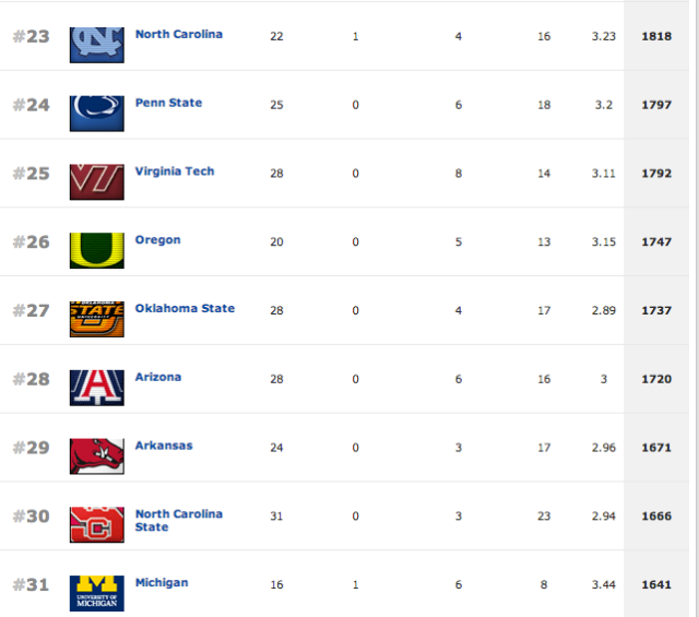 2014 Rankings Rivals