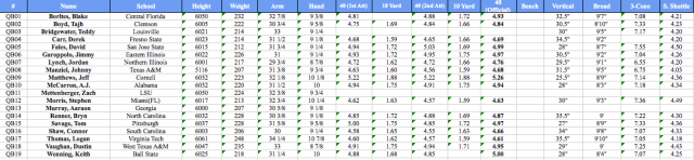 QB Measurables