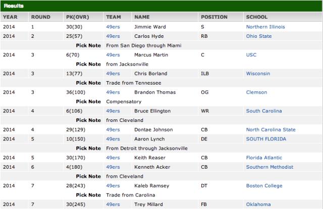 San Francisco 49ers Draft