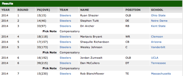 Pittsburgh Steelers Draft