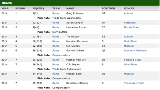 St. Louis Draft