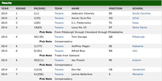 Houston Texans Draft