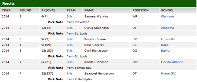Buffalo Bills Draft