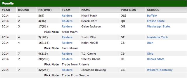 Oakland Raiders Draft