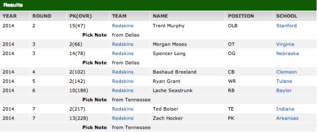 Washington Redskins Draft