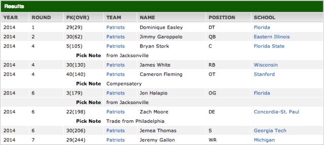 New England Draft