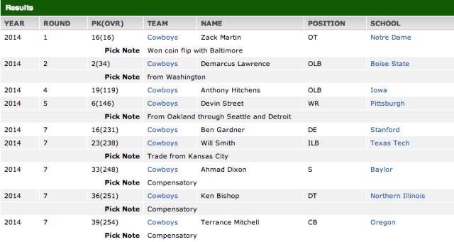 Dallas Cowboys Draft