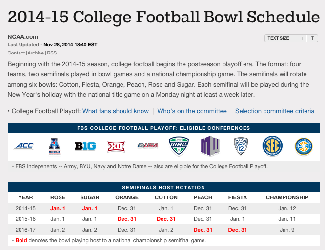 College Football Playoff It Should Have Been 8 Teams From The Start