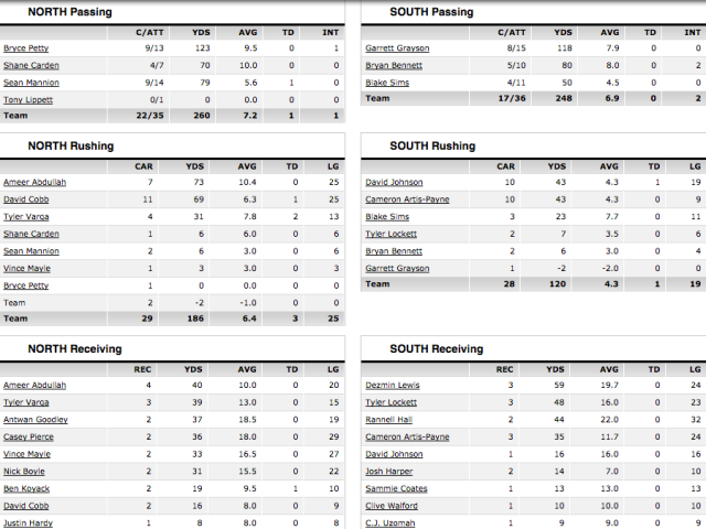 Senior Bowl Box Score