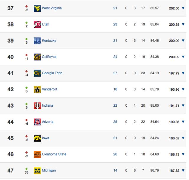 24/7 Rankings
