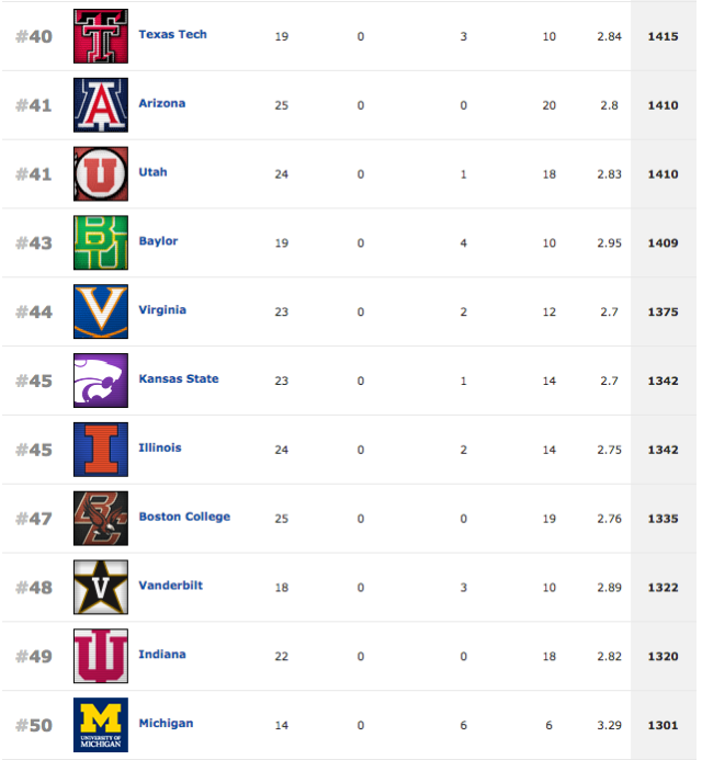 Rivals Rankings