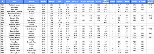 2015 RB Combine Numbers