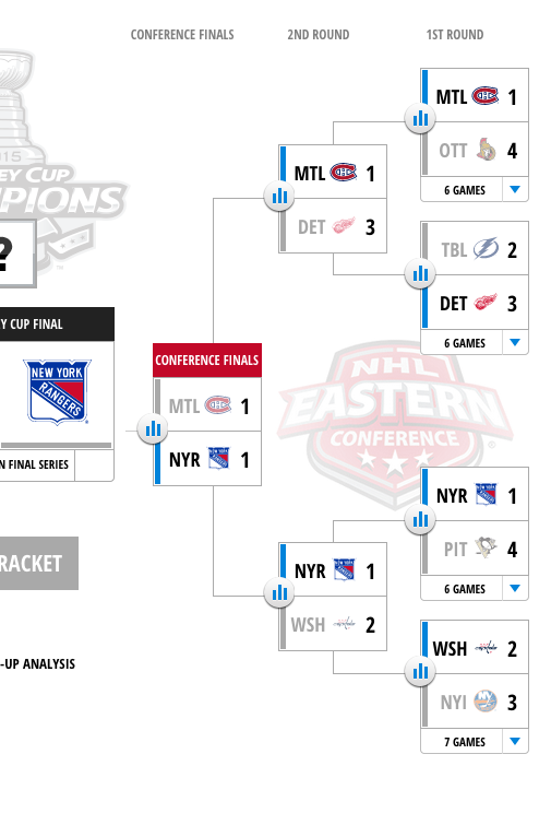 Eastern Conference 2015