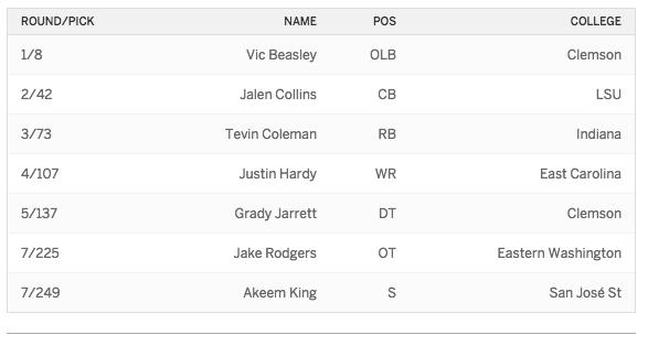 2015 Draft Falcons