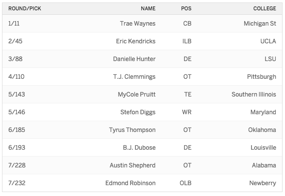 2015 Draft Vikings