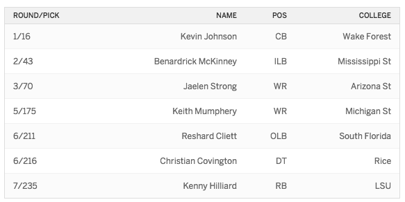 2015 Draft Texans