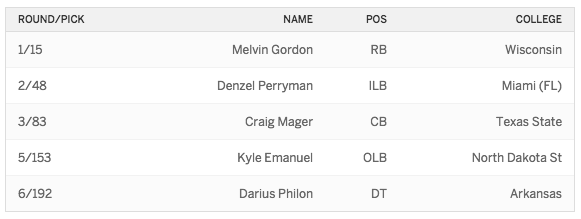 2015 Draft Chargers