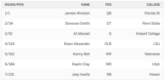 2015 Draft Bucs
