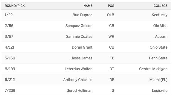 2015 Draft Steelers