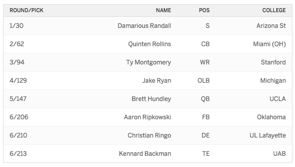 2015 Draft Packers
