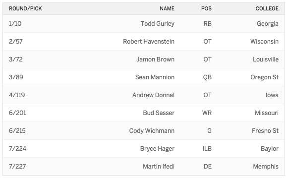 2015 Draft Rams