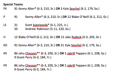 Michigan Depth Chart