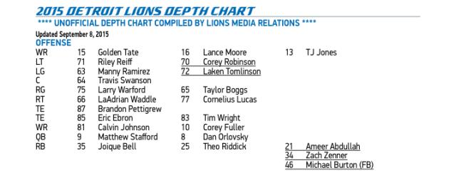 Detroit Lions Offense 2015