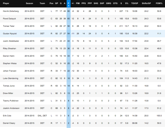 Red Wings Forwards Stats