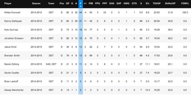 Red Wings Defenseman Stats