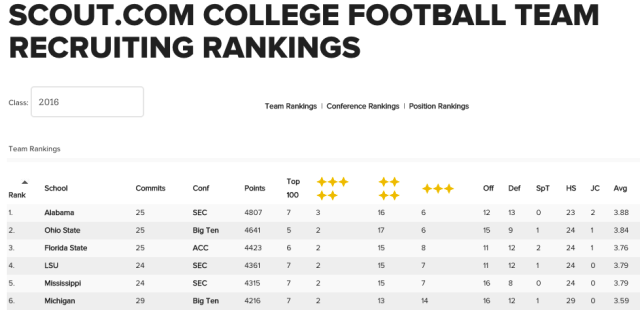 Scout 2016 Rankings