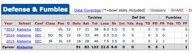 A'Shawn Robinson Stats