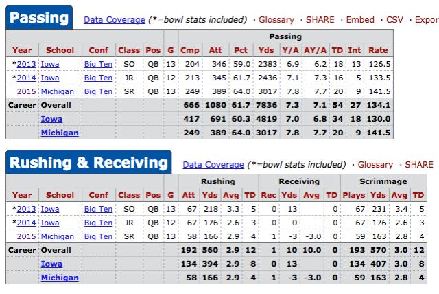 Jake Rudock Stats